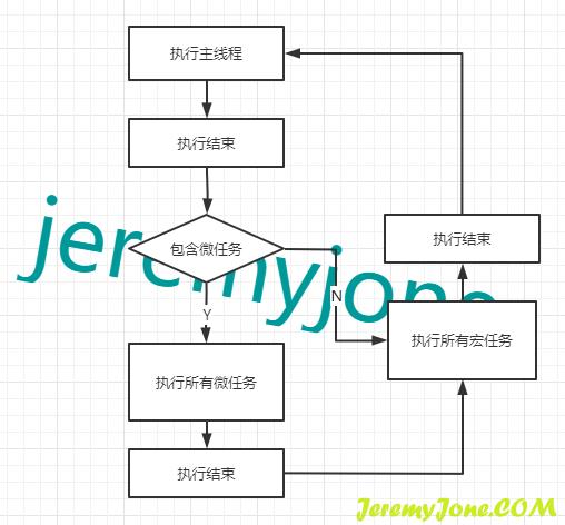 《真丶深入理解JavaScript异步编程(一):异步》