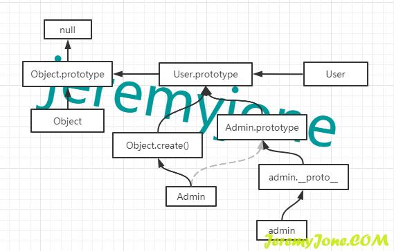 《真丶深入理解 JavaScript 原型和原型链(三):继承》