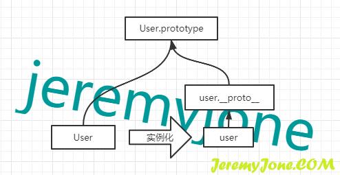 __proto__属性的引用
