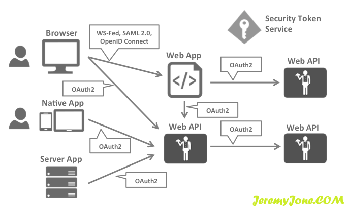 《IdentityServer4深入使用(一)-- 认证与授权(上)》